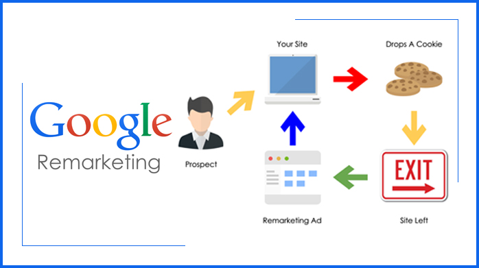 Google Remarketing Agency In Delhi